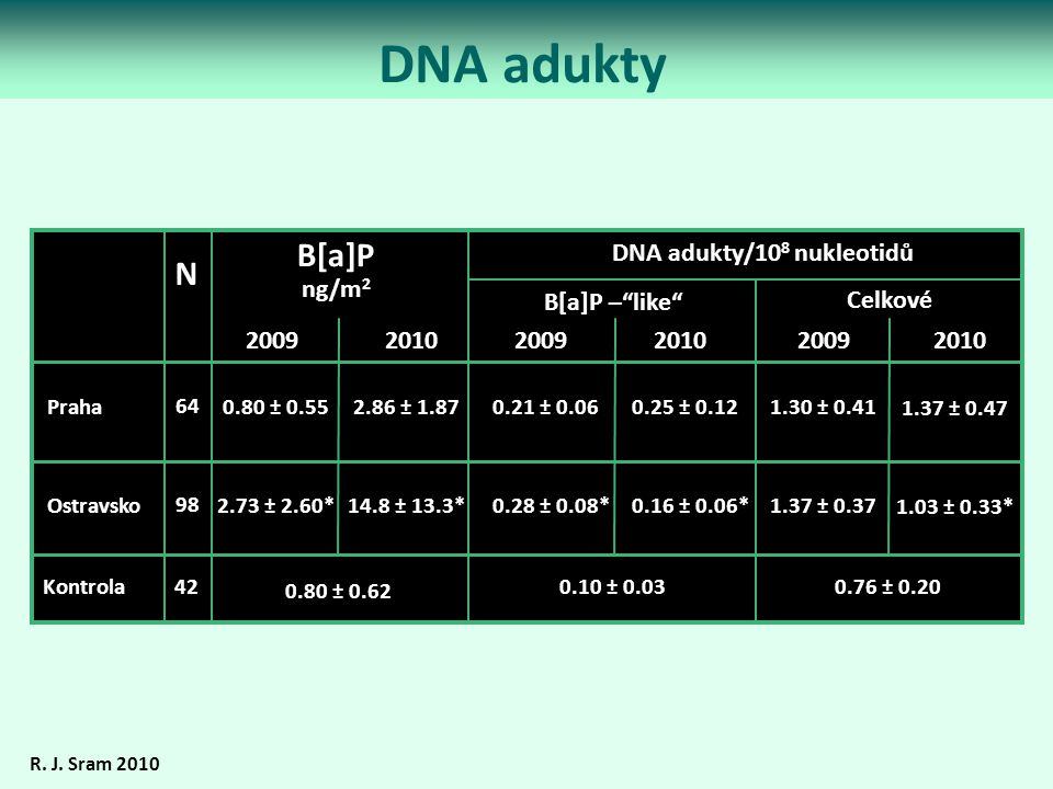DNA adukty B[a]P N ng/m2 DNA adukty/108 nukleotidů B[a]P – like
